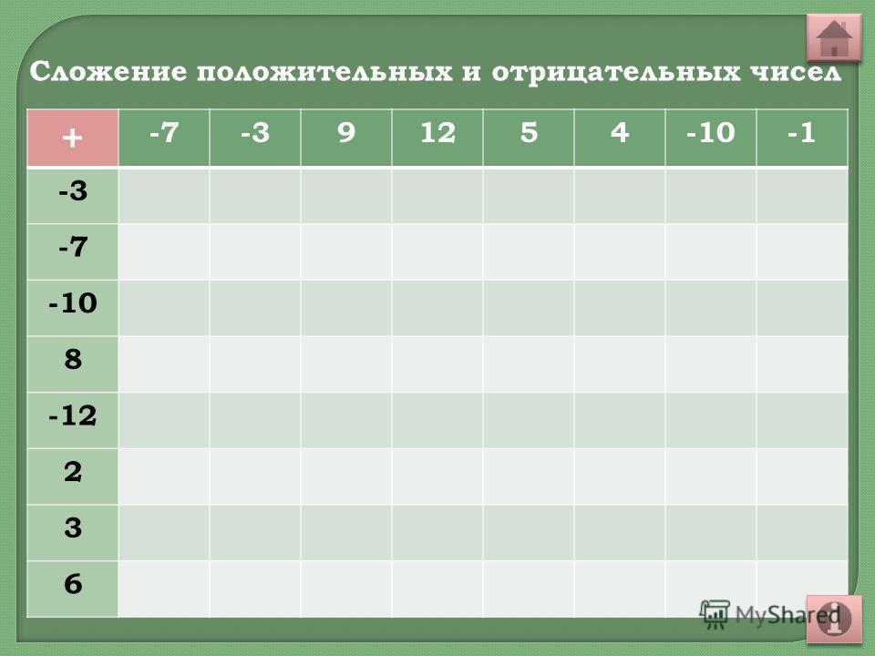 + -7-391254-10 -3 -7 -10 8 -12 2 3 6 Сложение положительных и отрицательных чисел