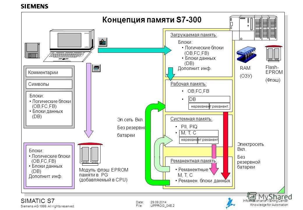 Date:29.09.2014 File:UPPROG_04E.2 SIMATIC S7 Siemens AG 1999. All rights reserved. Information and Training Center Knowledge for Automation Концепция памяти S7-300 Комментарии Символы Блоки: Логические блоки (OB,FC,FB) Блоки данных (DB) Модуль флэш E