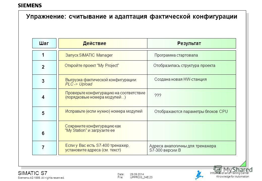 Date:29.09.2014 File:UPPROG_04E.23 SIMATIC S7 Siemens AG 1999. All rights reserved. Information and Training Center Knowledge for Automation Упражнение: считывание и адаптация фактической конфигурации Запуск SIMATIC Manager Шаг ДействиеРезультат 1 Пр