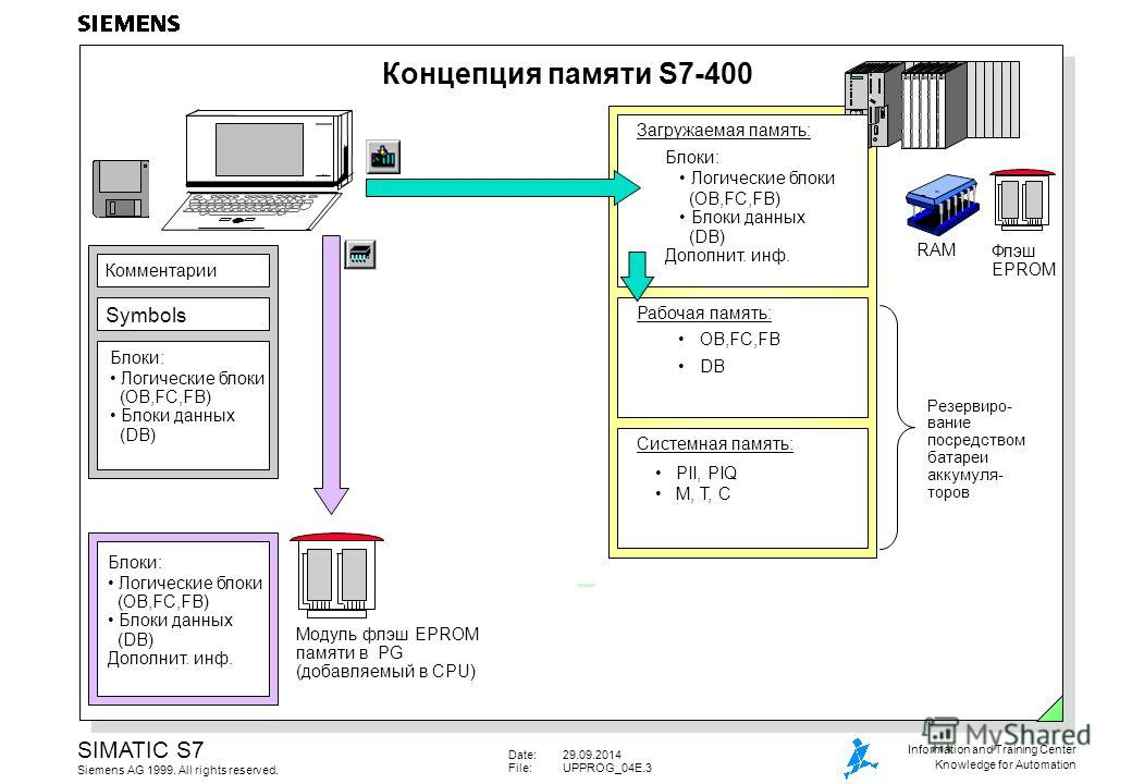 Date:29.09.2014 File:UPPROG_04E.3 SIMATIC S7 Siemens AG 1999. All rights reserved. Information and Training Center Knowledge for Automation Концепция памяти S7-400 Комментарии Symbols Блоки: Логические блоки (OB,FC,FB) Блоки данных (DB) Модуль флэш E