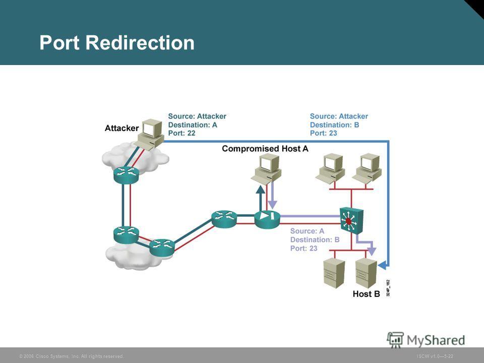 © 2006 Cisco Systems, Inc. All rights reserved.ISCW v1.05-22 Port Redirection