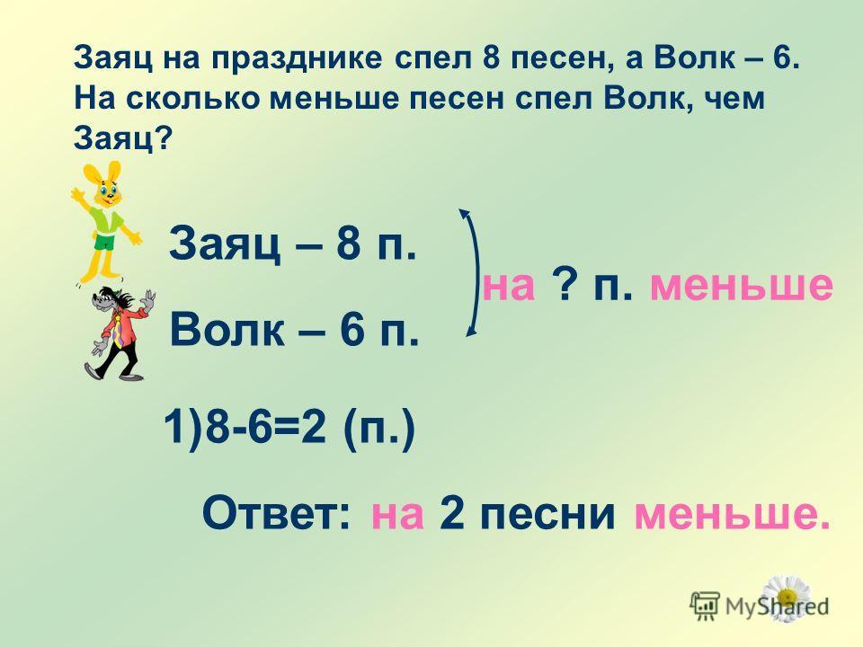 Заяц на празднике спел 8 песен, а Волк – 6. На сколько меньше песен спел Волк, чем Заяц? Заяц – 8 п. Волк – 6 п. на ? п. меньше 1)8-6=2 (п.) Ответ: на 2 песни меньше.