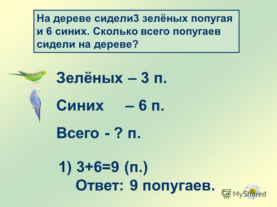 На дереве сидели 3 зелёных попугая и 6 синих. Сколько всего попугаев сидели на дереве? Зелёных – 3 п. Синих – 6 п. Всего - ? п. 1) 3+6=9 (п.) Ответ: 9 попугаев.