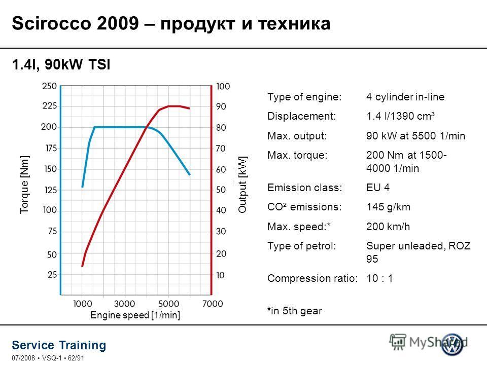 Service Training 07/2008 VSQ-1 62/91 1.4l, 90kW TSI Type of engine: 4 cylinder in-line Displacement: 1.4 l/1390 cm³ Max. output: 90 kW at 5500 1/min Max. torque: 200 Nm at 1500- 4000 1/min Emission class: EU 4 CO² emissions: 145 g/km Max. speed:* 200