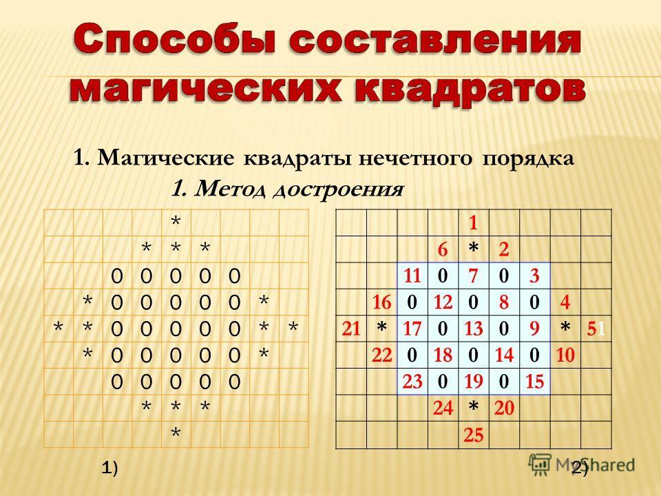 1. Магические квадраты нечетного порядка 1. Метод построения * *** 00000 *00000* **00000** *00000* 00000 *** * 1 6*2 110703 160120804 21*1701309*5151 22018014010 23019015 24*20 25 1) 2)