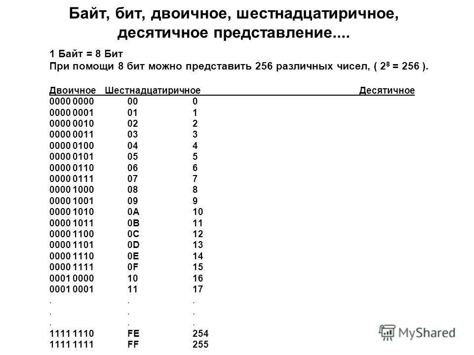 Байт, бит, двоичное, шестнадцатеричное, десятичное представление.... 1 Байт = 8 Бит При помощи 8 бит можно представить 256 различных чисел, ( 2 8 = 256 ). Двоичное Шестнадцатиричное Десятичное 0000 0000000 0000 0001011 0000 0010022 0000 0011033 0000