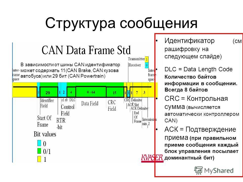 Структура сообщения Идентификатор (см расшифровку на следующем слайде) DLC = Data Length Code Количество байтов информации в сообщении. Всегда 8 байтов CRC = Контрольная сумма (вычисляется автоматически контроллером CAN) АСК = Подтверждение приема (п