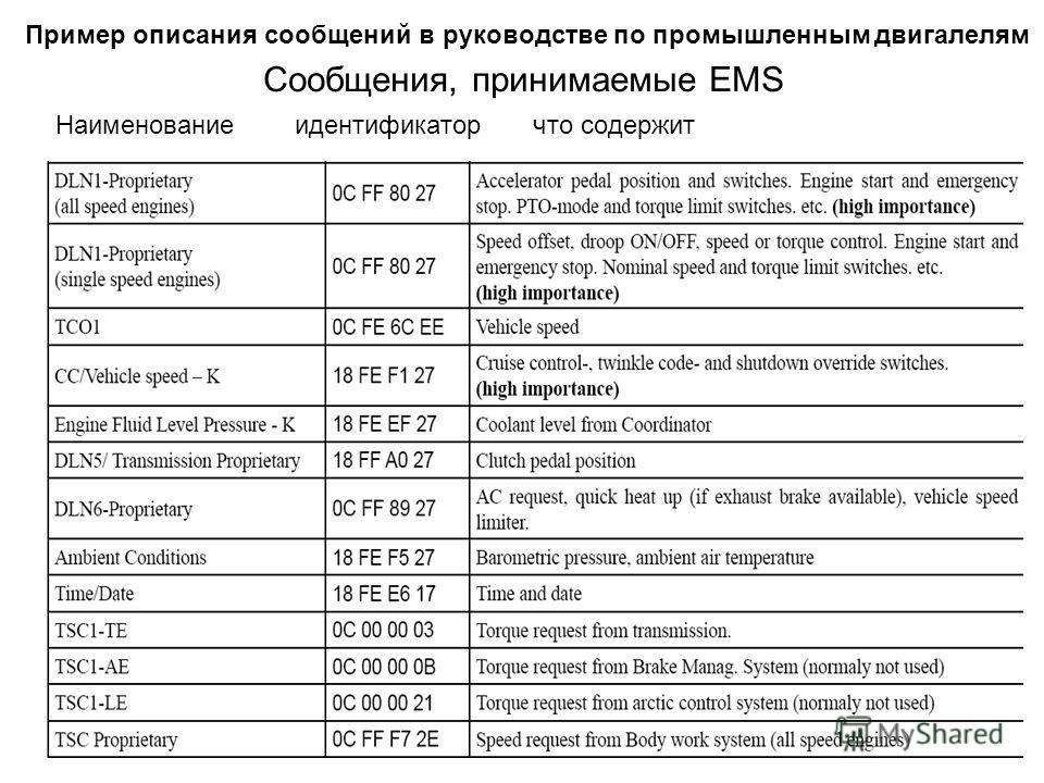 Cообщения, принимаемые EMS Наименование идентификатор что содержит Пример описания сообщений в руководстве по промышленным двигателям