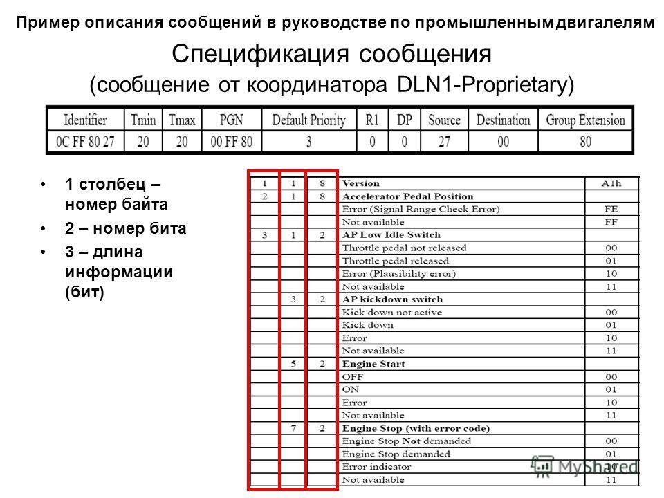 Спецификация сообщения (сообщение от координатора DLN1-Proprietary) 1 столбец – номер байта 2 – номер бита 3 – длина информации (бит) Пример описания сообщений в руководстве по промышленным двигателям