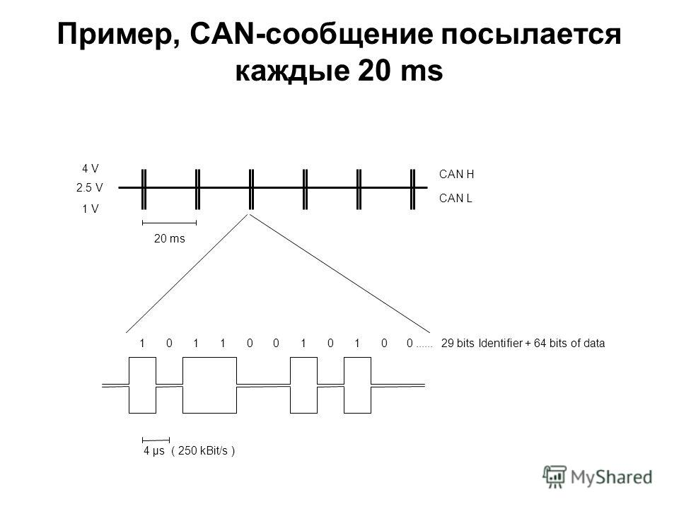 Пример, CAN-сообщение посылается каждые 20 ms 20 ms 1 V 4 V 4 µs ( 250 kBit/s ) 10110010100...... 29 bits Identifier + 64 bits of data 2.5 V CAN H CAN L