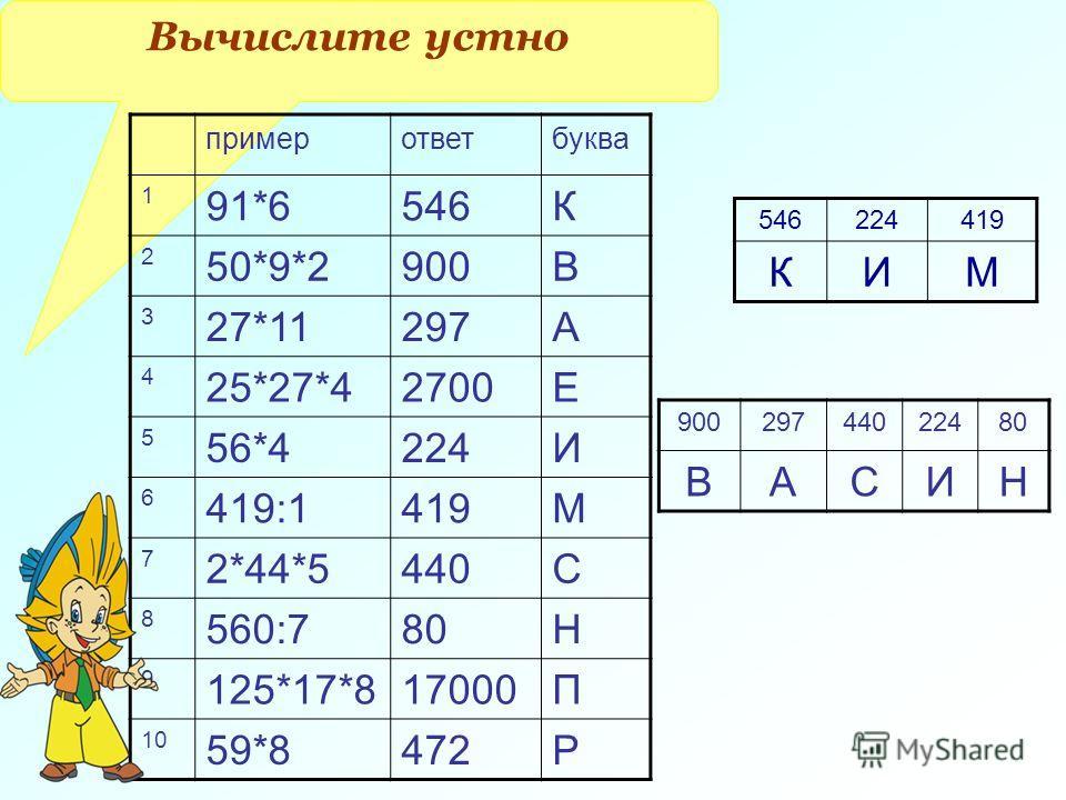 Вычислите устно пример ответ буква 1 91*6546К 2 50*9*2900В 3 27*11297А 4 25*27*42700Е 5 56*4224И 6 419:1419М 7 2*44*5440С 8 560:780Н 9 125*17*817000П 10 59*8472Р 546224419 КИМ 90029744022480 ВАСИН