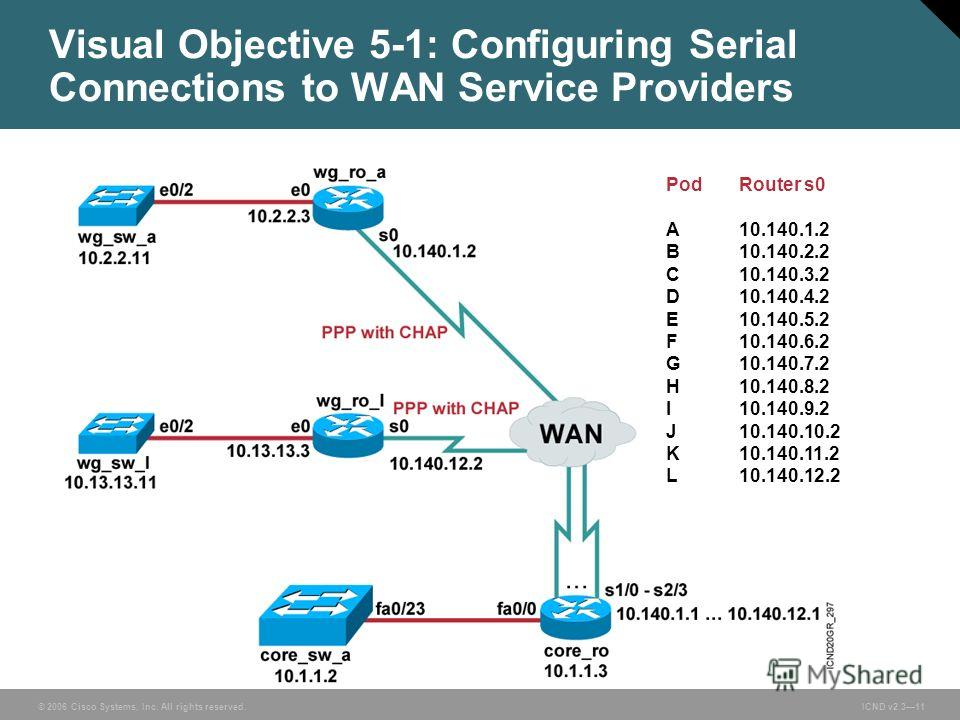 © 2006 Cisco Systems, Inc. All rights reserved. ICND v2.311 Visual Objective 5-1: Configuring Serial Connections to WAN Service Providers PodRouter s0 A10.140.1.2 B10.140.2.2 C10.140.3.2 D10.140.4.2 E10.140.5.2 F10.140.6.2 G10.140.7.2 H10.140.8.2 I10