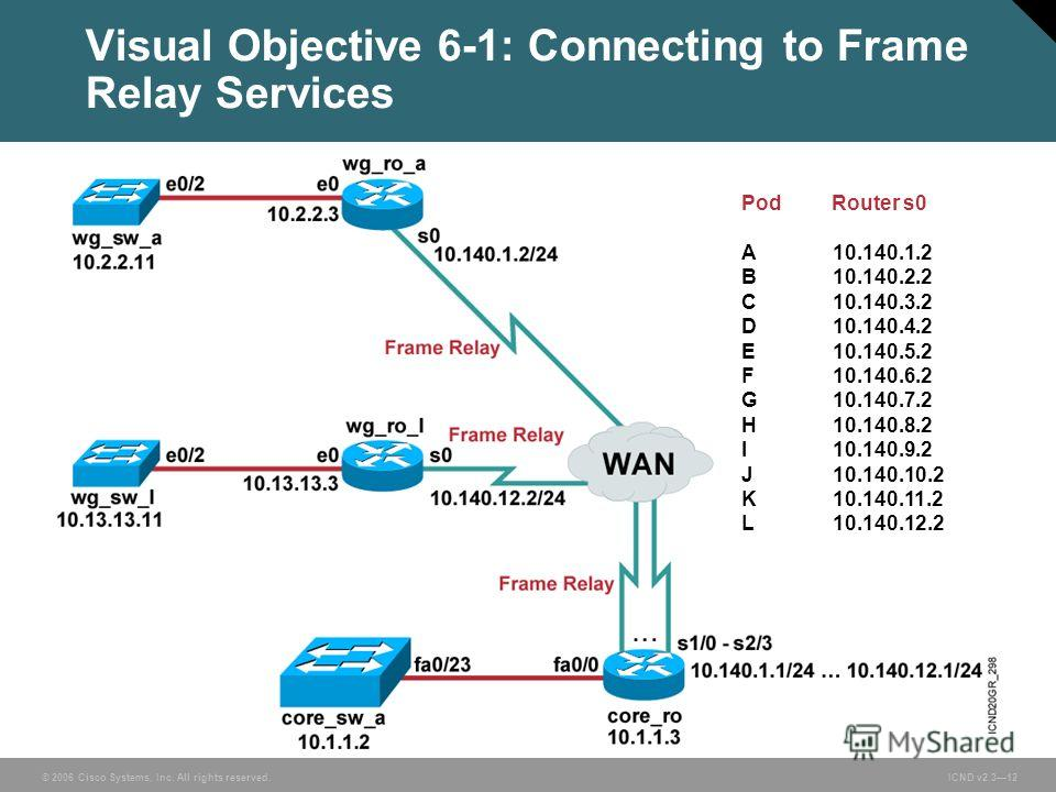 © 2006 Cisco Systems, Inc. All rights reserved. ICND v2.312 Visual Objective 6-1: Connecting to Frame Relay Services Pod Router s0 A10.140.1.2 B10.140.2.2 C10.140.3.2 D10.140.4.2 E10.140.5.2 F10.140.6.2 G10.140.7.2 H10.140.8.2 I10.140.9.2 J10.140.10.
