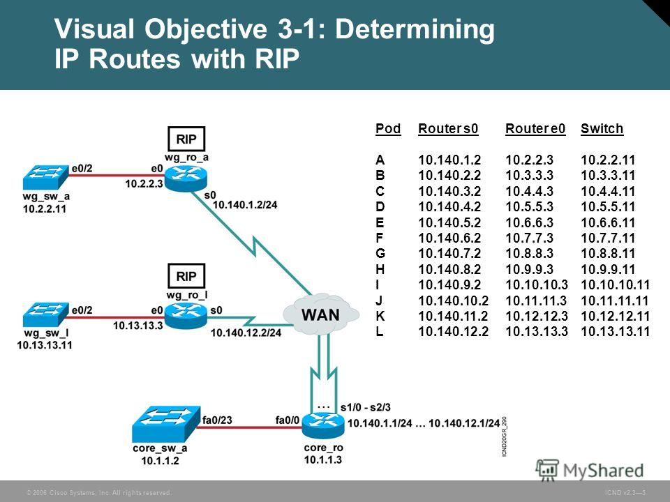 © 2006 Cisco Systems, Inc. All rights reserved. ICND v2.35 Visual Objective 3-1: Determining IP Routes with RIP PodRouter s0Router e0Switch A10.140.1.210.2.2.310.2.2.11 B10.140.2.2 10.3.3.310.3.3.11 C10.140.3.210.4.4.310.4.4.11 D10.140.4.210.5.5.310.