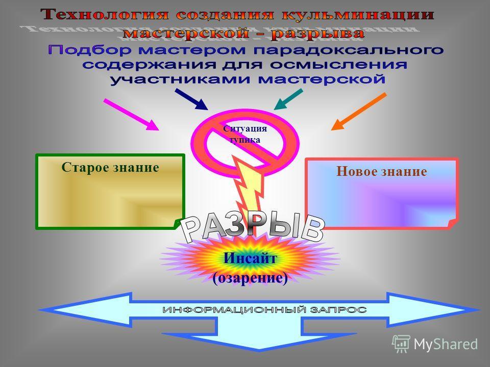 само конструкция социоконструкция социализация реконструкция Рефлекси я рефлекс + Я Индуктор Алгоритм мастерской