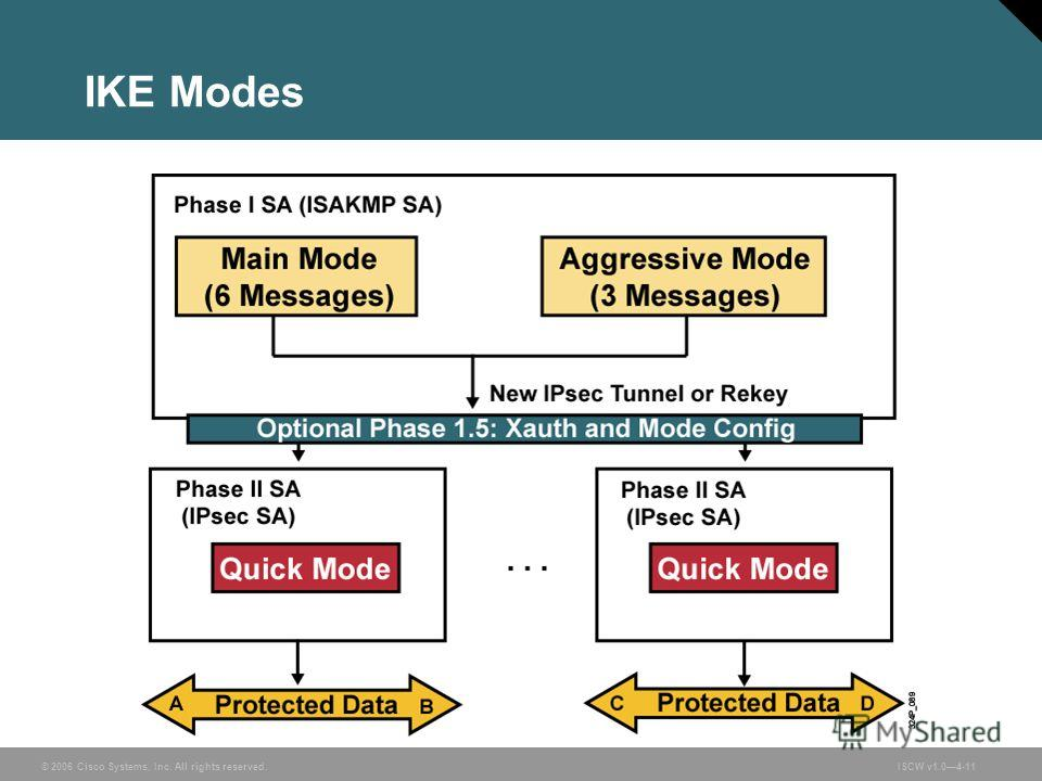 © 2006 Cisco Systems, Inc. All rights reserved.ISCW v1.04-11 IKE Modes