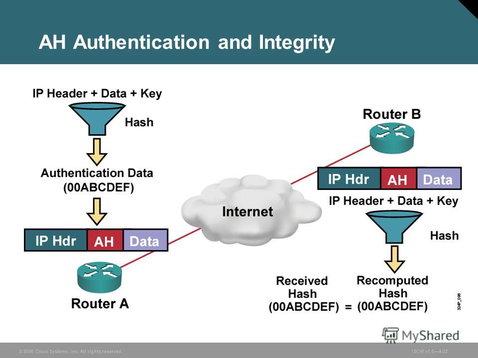 © 2006 Cisco Systems, Inc. All rights reserved.ISCW v1.04-22 AH Authentication and Integrity