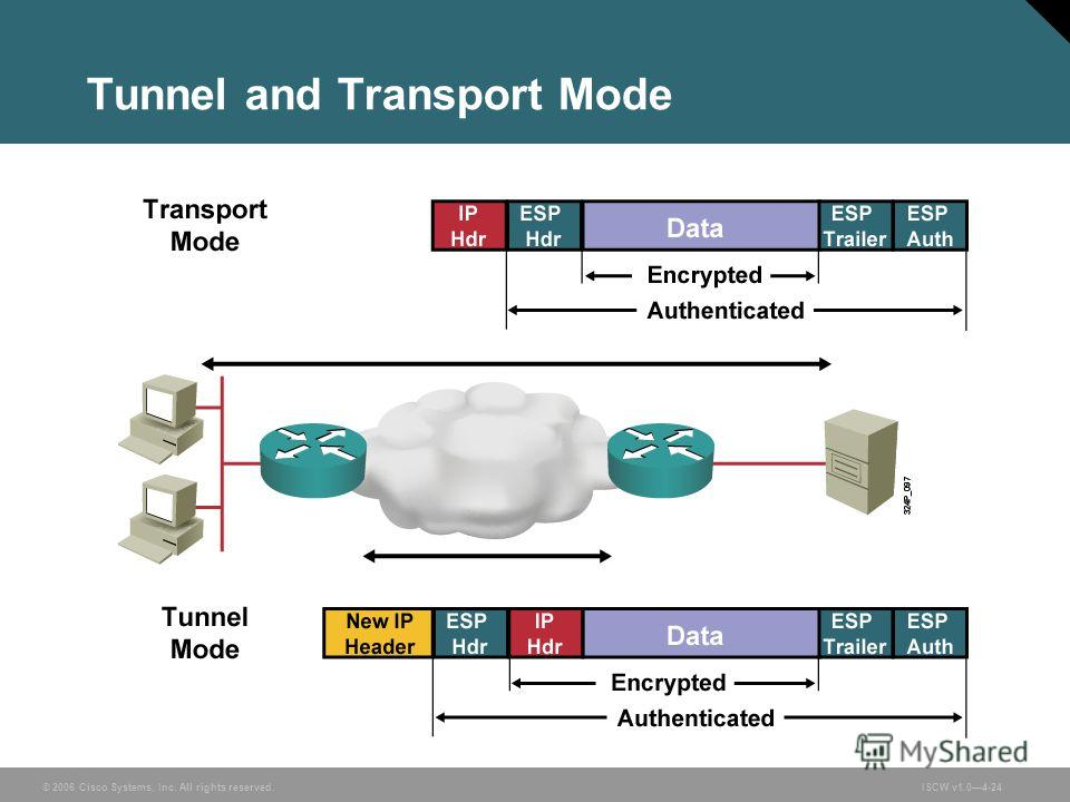 © 2006 Cisco Systems, Inc. All rights reserved.ISCW v1.04-24 Tunnel and Transport Mode