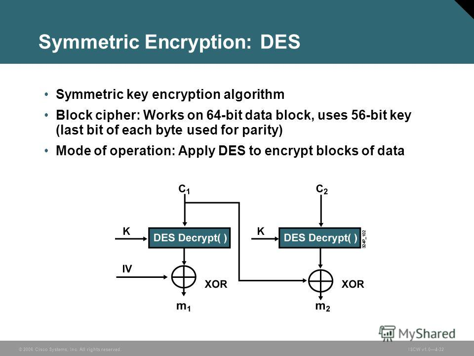 © 2006 Cisco Systems, Inc. All rights reserved.ISCW v1.04-32 Symmetric Encryption: DES Symmetric key encryption algorithm Block cipher: Works on 64-bit data block, uses 56-bit key (last bit of each byte used for parity) Mode of operation: Apply DES t