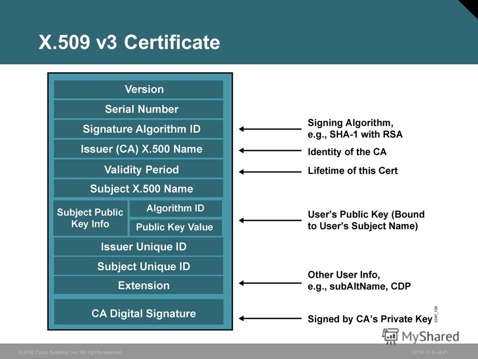 © 2006 Cisco Systems, Inc. All rights reserved.ISCW v1.04-41 X.509 v3 Certificate