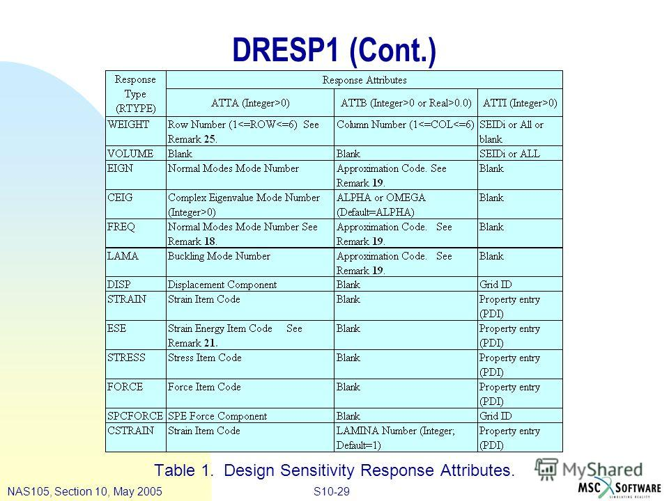 S10-29NAS105, Section 10, May 2005 DRESP1 (Cont.) Table 1. Design Sensitivity Response Attributes. (Continued)