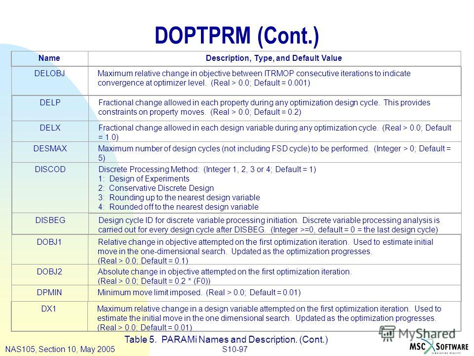 S10-97NAS105, Section 10, May 2005 DOPTPRM (Cont.) Table 5. PARAMi Names and Description. (Cont.) NameDescription, Type, and Default Value DELOBJMaximum relative change in objective between ITRMOP consecutive iterations to indicate convergence at opt