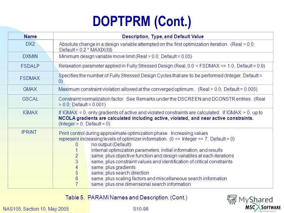 S10-98NAS105, Section 10, May 2005 DOPTPRM (Cont.) Table 5. PARAMi Names and Description. (Cont.) Specifies the number of Fully Stressed Design Cycles that are to be performed (Integer, Default = 0) DX2 Absolute change in a design variable attempted