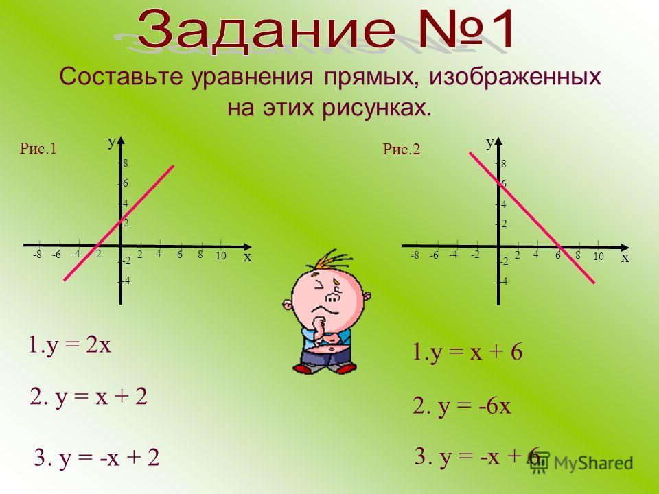 Составьте уравнения прямых, изображенных на этих рисунках. 1. у = 2 х | 10 8 6 4 2 у х -4-2 8 6 4 2 | | | | -4 -2 -8 -6 | | | - - - | - - - | 10 8 6 4 2 у х -4-2 8 6 4 2 | | | | -4 -2 -8 -6 | | | - - - | - - - 2. у = х + 2 3. у = -х + 2 1. у = х + 6