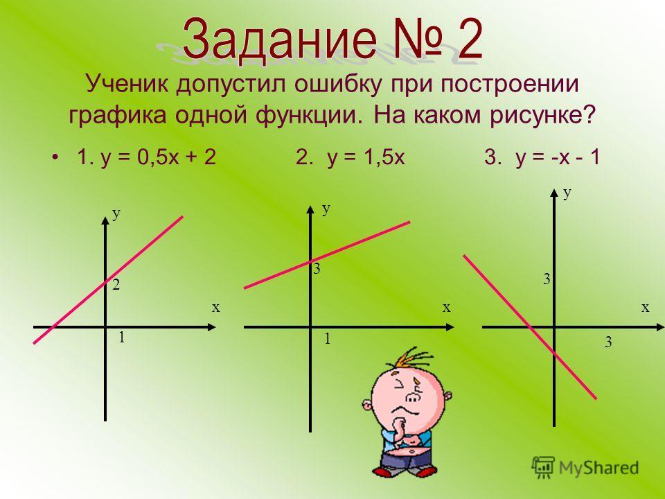 Ученик допустил ошибку при построении графика одной функции. На каком рисунке? 1. у = 0,5 х + 2 2. у = 1,5 х 3. у = -х - 1 х у 2 1 х у 3 1 х у 3 3