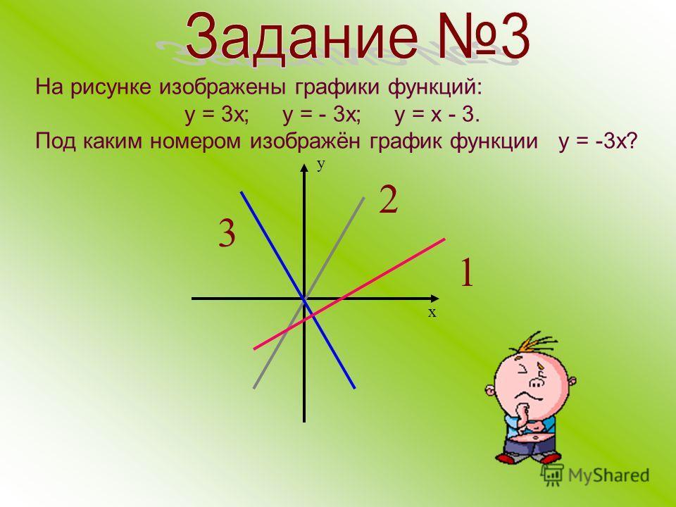 На рисунке изображены графики функций: у = 3 х; у = - 3 х; у = х - 3. Под каким номером изображён график функции у = -3 х? 3 2 1 х у