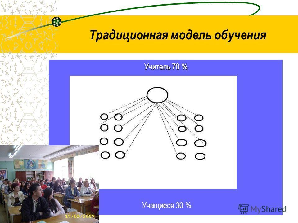 Учитель 70 % Учащиеся 30 % Традиционная модель обучения