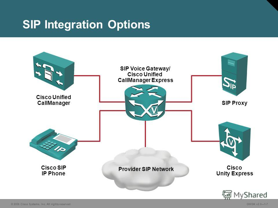 © 2006 Cisco Systems, Inc. All rights reserved.GWGK v2.01-7 SIP Integration Options Cisco Unified CallManager SIP Proxy Cisco Unity Express Cisco SIP IP Phone Provider SIP Network SIP Voice Gateway/ Cisco Unified CallManager Express