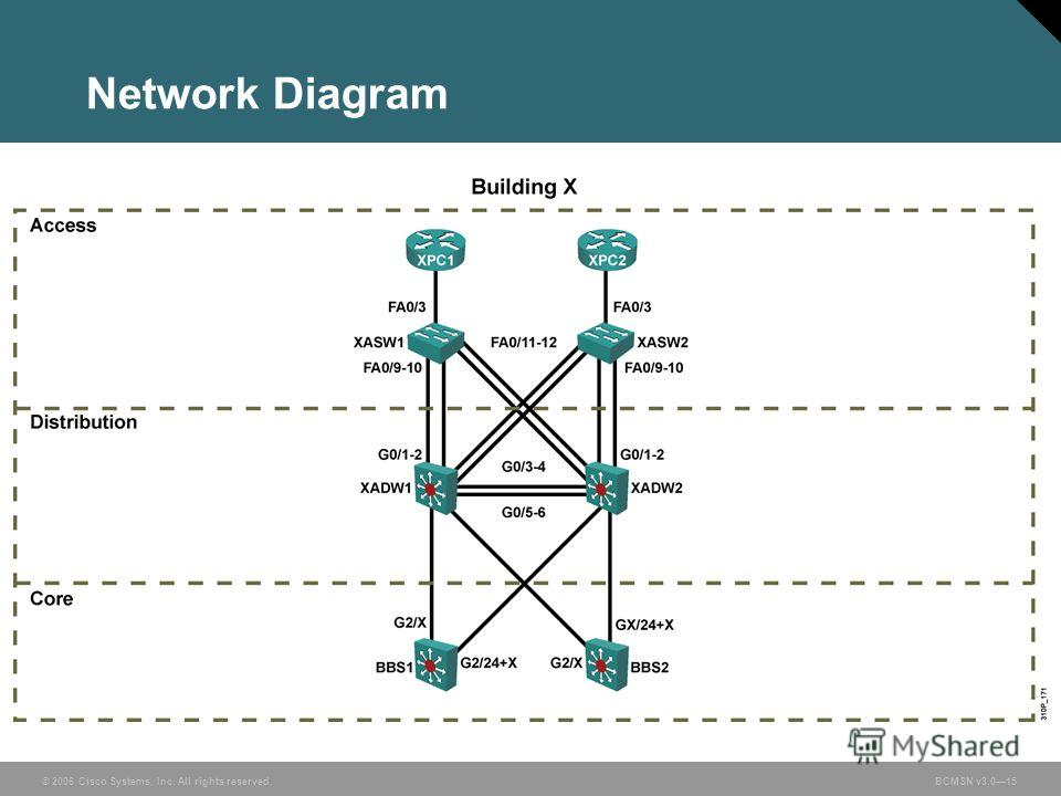 © 2006 Cisco Systems, Inc. All rights reserved.BCMSN v3.015 Network Diagram