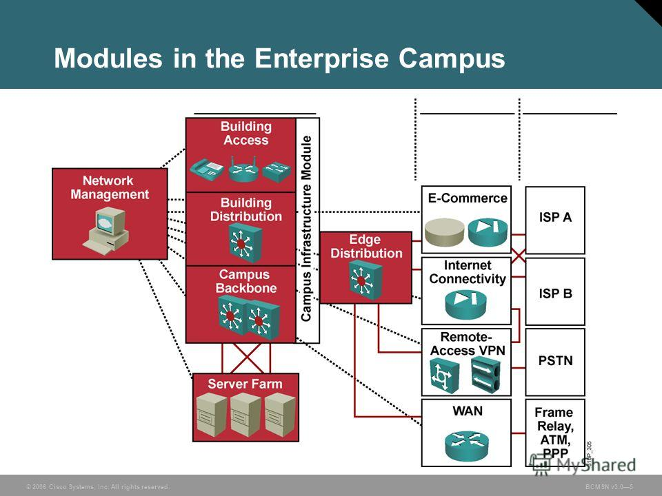 © 2006 Cisco Systems, Inc. All rights reserved.BCMSN v3.05 Modules in the Enterprise Campus