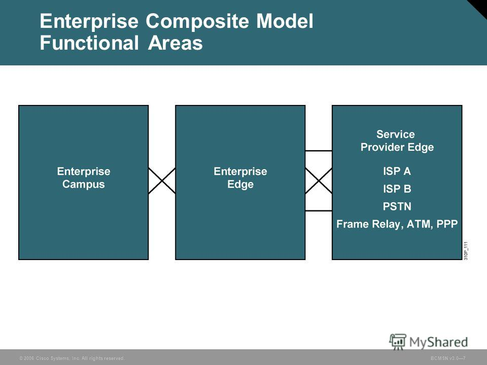 © 2006 Cisco Systems, Inc. All rights reserved.BCMSN v3.07 Enterprise Composite Model Functional Areas