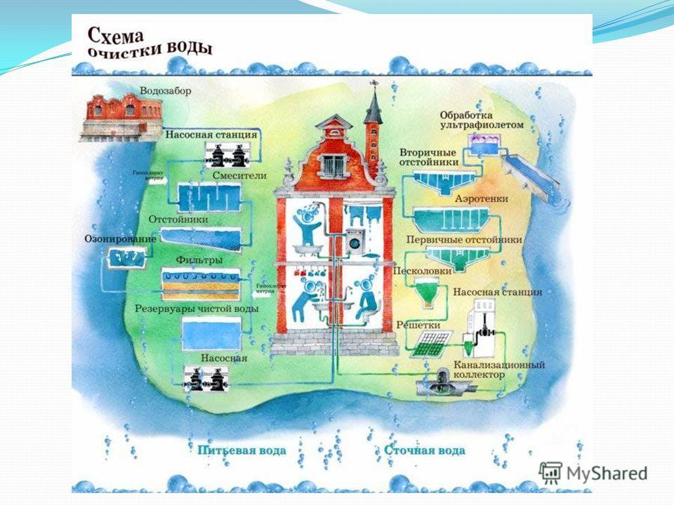Как вода поступает к нам в дом?