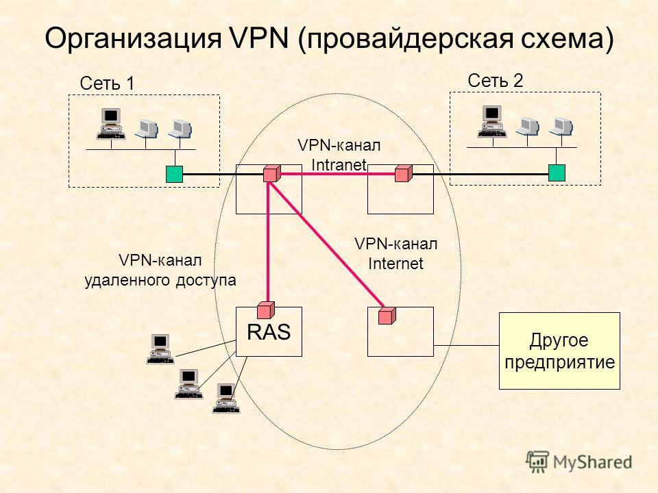 Организация VPN (провайдерская схема) Сеть 1 Сеть 2 VPN-канал Intranet VPN-канал удаленного доступа VPN-канал Internet RAS Другое предприятие