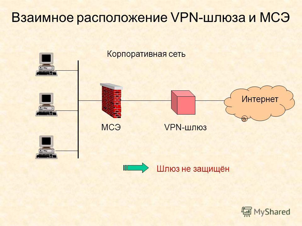 Взаимное расположение VPN-шлюза и МСЭ Корпоративная сеть Интернет VPN-шлюзМСЭ Шлюз не защищён