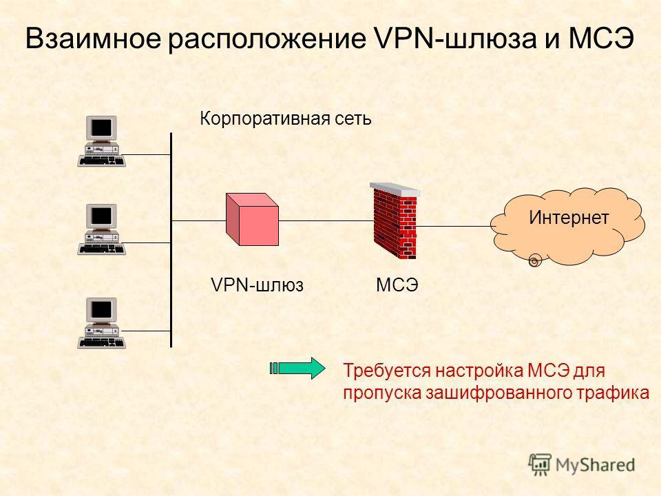 Взаимное расположение VPN-шлюза и МСЭ Корпоративная сеть Интернет VPN-шлюзМСЭ Требуется настройка МСЭ для пропуска зашифрованного трафика