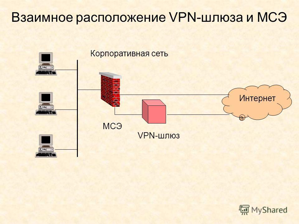 Взаимное расположение VPN-шлюза и МСЭ Корпоративная сеть Интернет VPN-шлюз МСЭ