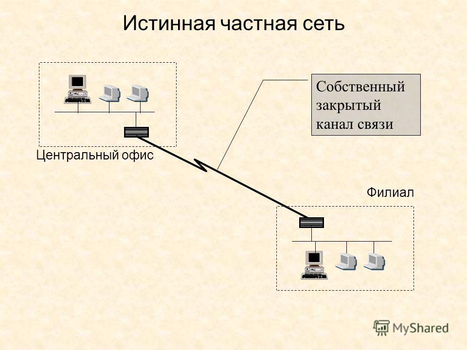 Истинная частная сеть Центральный офис Филиал Собственный закрытый канал связи