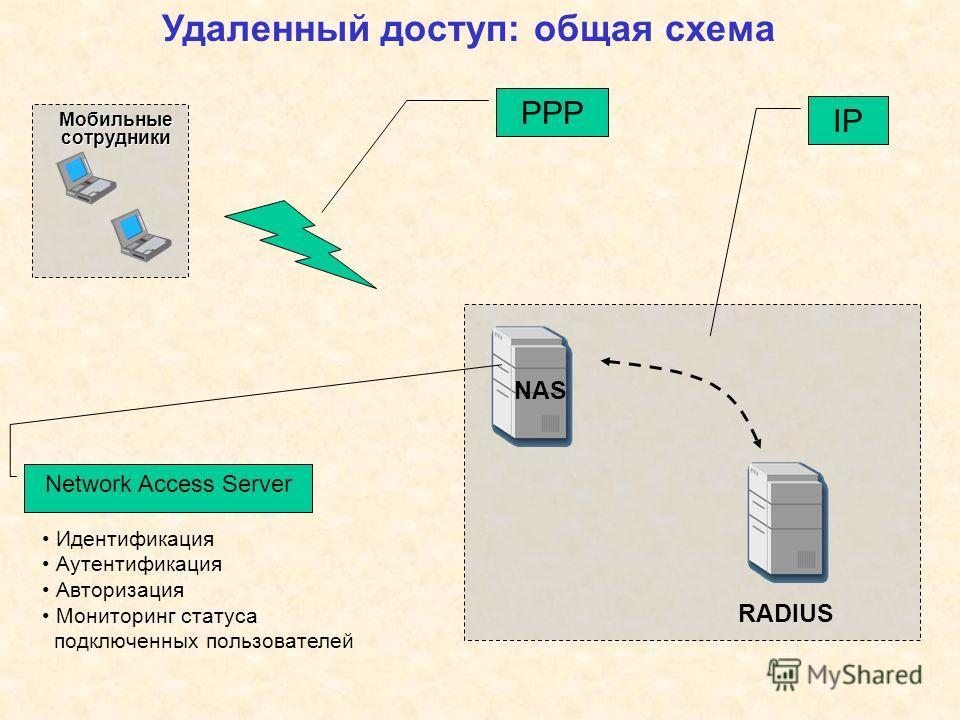 Мобильные сотрудники Удаленный доступ: общая схема NAS Network Access Server RADIUS Идентификация Аутентификация Авторизация Мониторинг статуса подключенных пользователей РРР IP