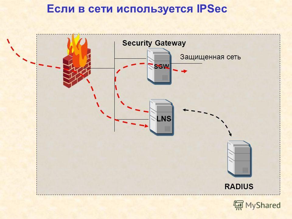 Если в сети используется IPSec LNS RADIUS SGW Security Gateway Защищенная сеть
