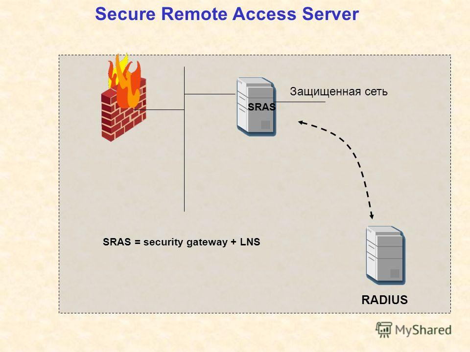 Secure Remote Access Server RADIUS SRAS Защищенная сеть SRAS = security gateway + LNS