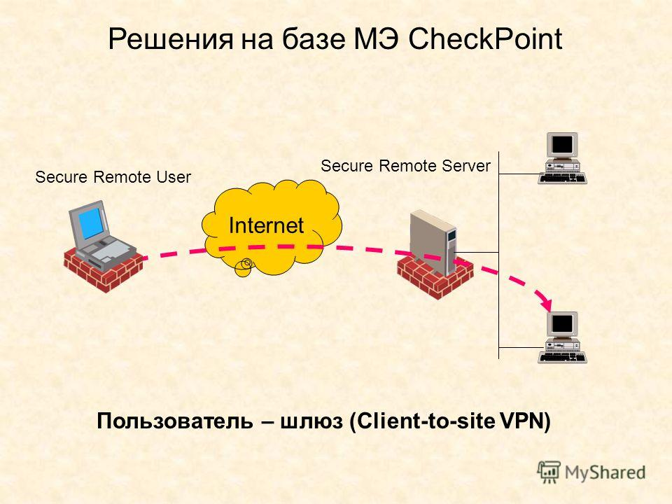 Решения на базе МЭ CheckPoint Internet Пользователь – шлюз (Client-to-site VPN) Secure Remote User Secure Remote Server