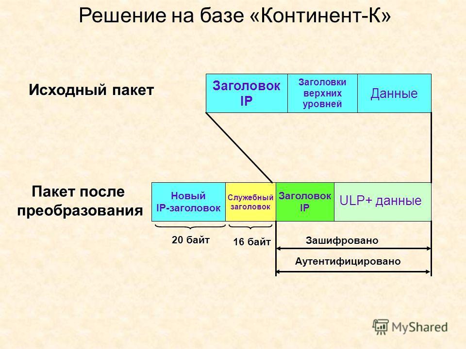 Заголовок IP Заголовки верхних уровней Данные Новый IP-заголовок Служебный заголовок Заголовок IP Исходный пакет Зашифровано Аутентифицировано 16 байт 20 байт Пакет после преобразования ULP+ данные Решение на базе «Континент-К»
