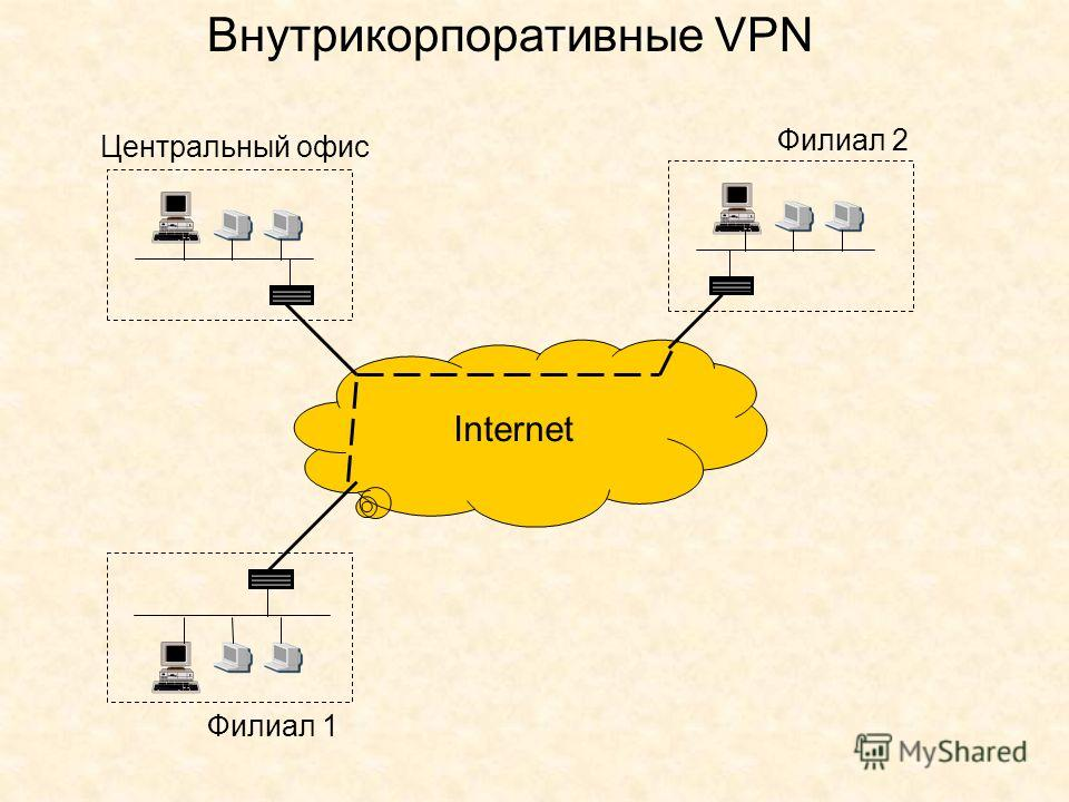 Внутрикорпоративные VPN Центральный офис Филиал 2 Филиал 1 Internet