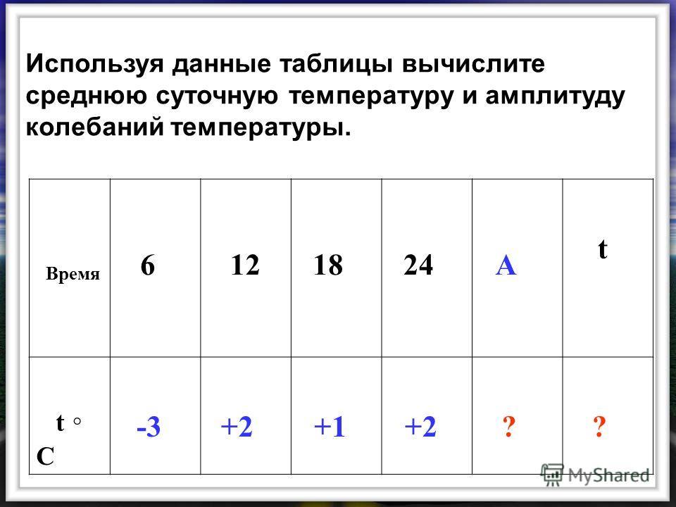 Используя данные таблицы вычислите среднюю суточную температуру и амплитуду колебаний температуры. Время 6 12 18 24 А t t C -3 +2 +1 +2 ? ?