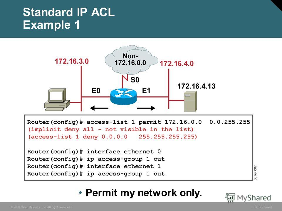 © 2006 Cisco Systems, Inc. All rights reserved. ICND v2.34-6 Permit my network only. Standard IP ACL Example 1