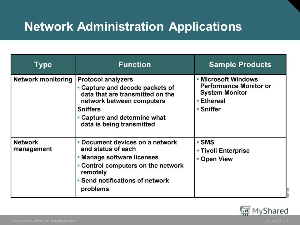 © 2005 Cisco Systems, Inc. All rights reserved.INTRO v2.11-7 Network Administration Applications